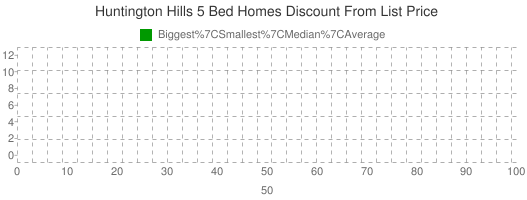 Huntington+Hills+5+Bed+Homes+Discount+From+List+Price